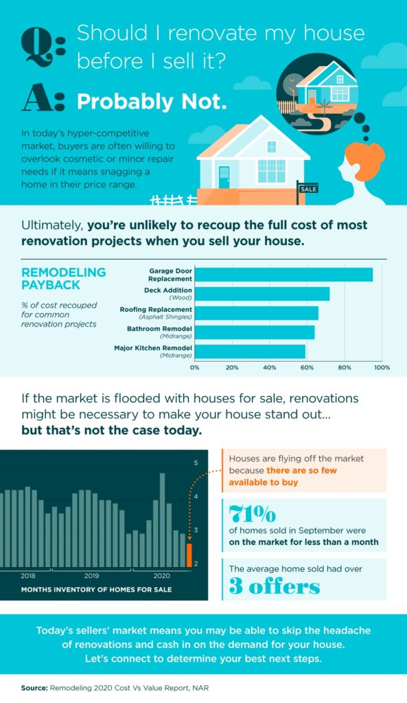 Renovate before you sell