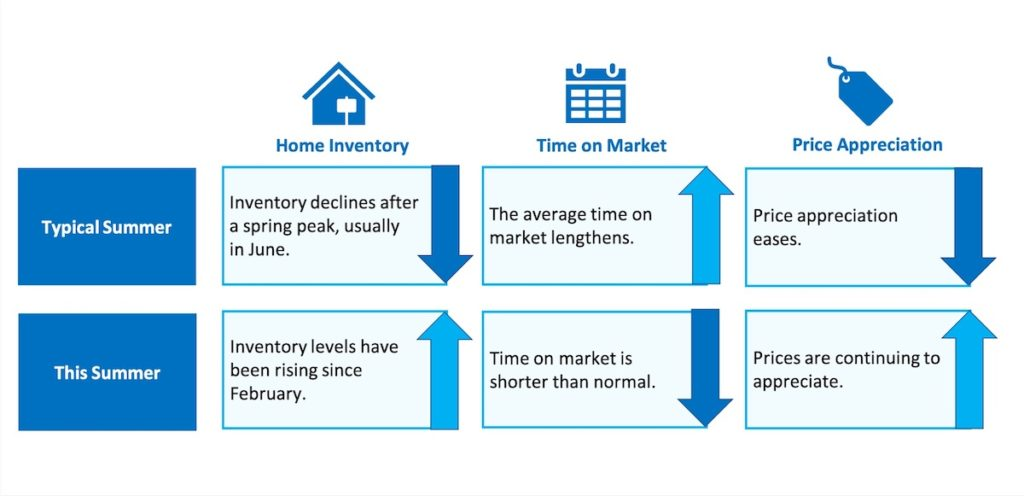 Summer market fluctuations